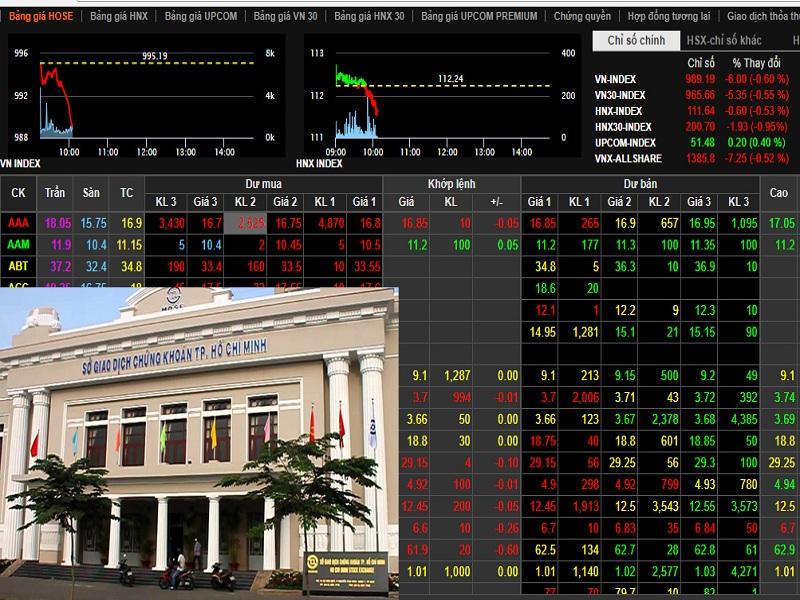 Các sàn đầu tư tài chính chứng khoán
