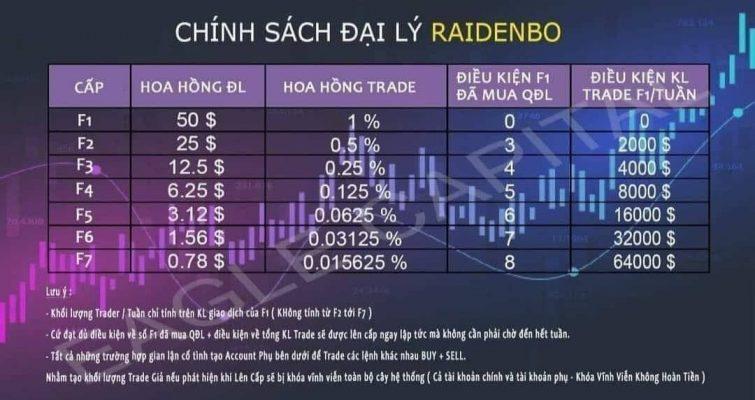 Chính sách đại lý của RaidenBO